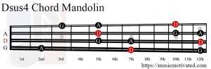 Dsus4 Mandolin chord