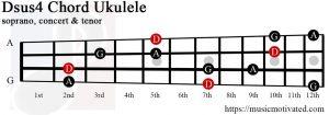 Dsus4 ukulele chord