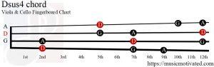 Dsus4 Viola/Cello chord