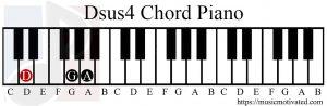 Dsus4 chord piano
