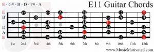 E11 chord on a guitar