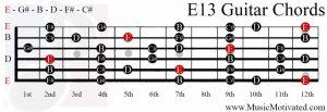 E13 chord on a guitar