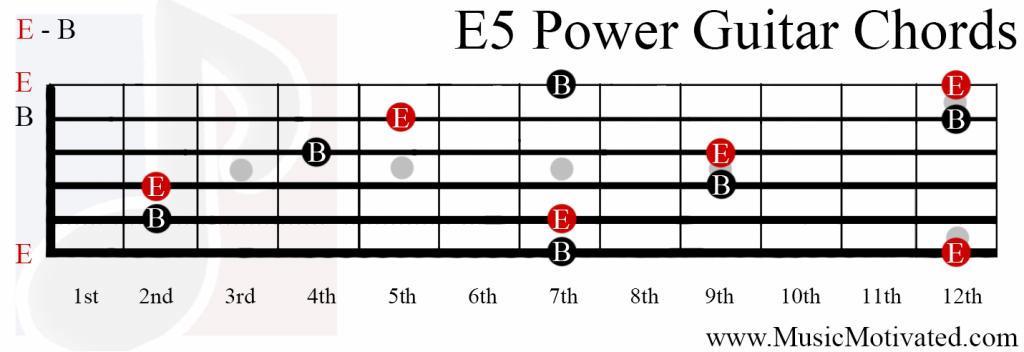 E5 Chord