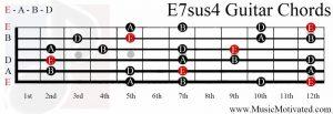 E7sus4 chord on a guitar