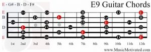 E9 chord on a guitar
