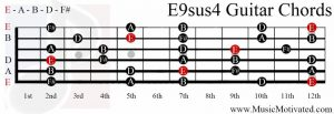 E9sus4 chord on a guitar