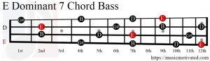 E Dom7 chord Bass