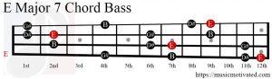 E Major 7 chord Bass