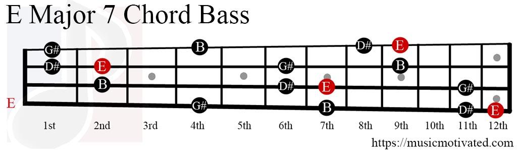 EMaj7 chord