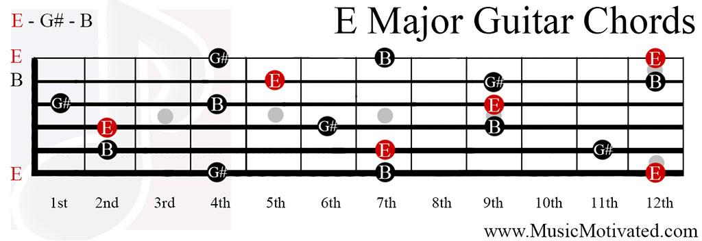 Banjo banjo major chords : Banjo : banjo chords e major Banjo Chords E Major also Banjo ...