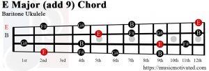 E Major add 9 Baritone ukulele chord
