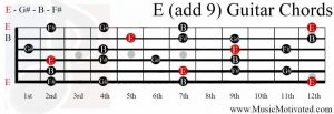 E(add9) chord on a guitar
