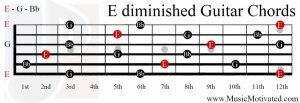 E diminished chord guitar