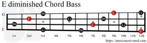 Edim chord Bass