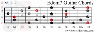 Edom7 chord on guitar