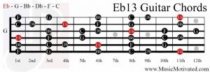 Eb13 chord on a guitar