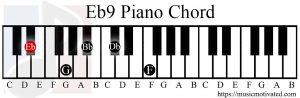 Eb9 chord piano