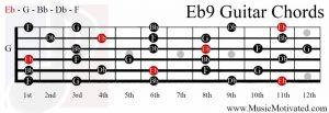 Eb9 chord on a guitar