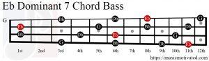 Eb Dom7 chord Bass
