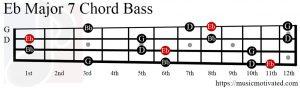 Eb Major 7 chord Bass