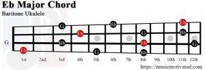 Eb Major chord baritone