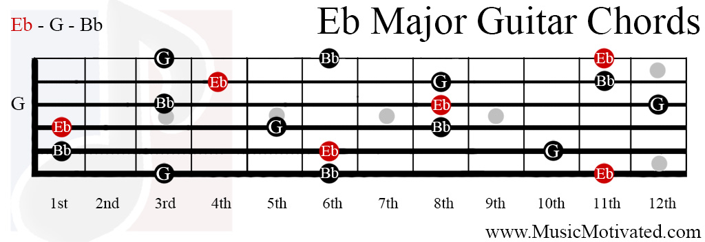 Guitar guitar chords eb : Eb Major chord