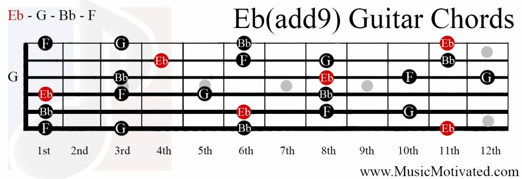 Guitar guitar chords eb : Eb(add9) chord