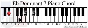 Eb Dominant 7 chord piano