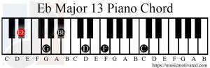 Eb major 13 chord piano