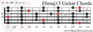 Ebmaj13 chord on a guitar