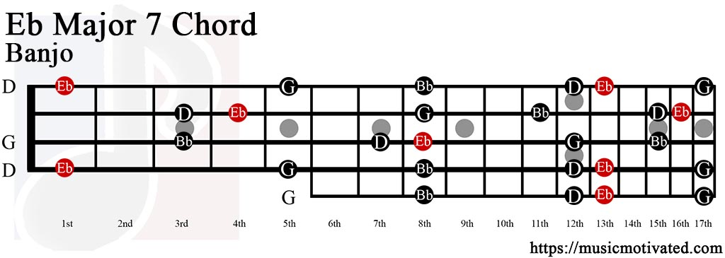how to play e flat major 7 on guitar