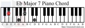 Eb major 7 chord piano