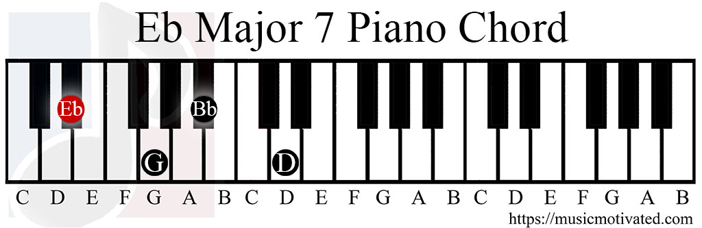 D Flat Major Chord Piano EbMaj7 chord