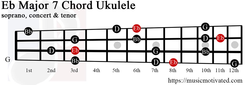 Ukulele ukulele chords major : EbMaj7 chord