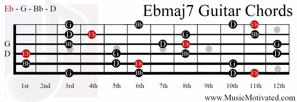 E Flat 7 Guitar