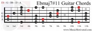 Ebmaj7#11 chord on a guitar