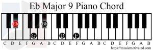 Eb Major 9 chord piano