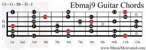 Ebmaj9 chord on a guitar