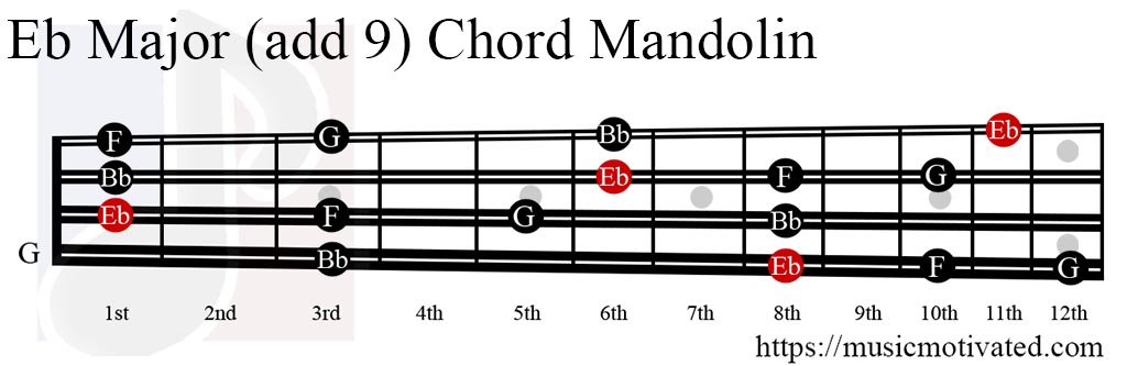 Eb Guitar Chord  Standard Tuning  3 4 5 6 7 4 3 1 2 1  E G B E G The E flat barre chord played using the C shape at the 3rd fret