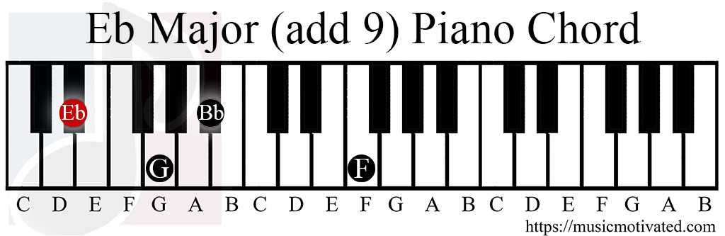 B Minor Chord On Piano Choice Image Chord Chart Guitar Complete