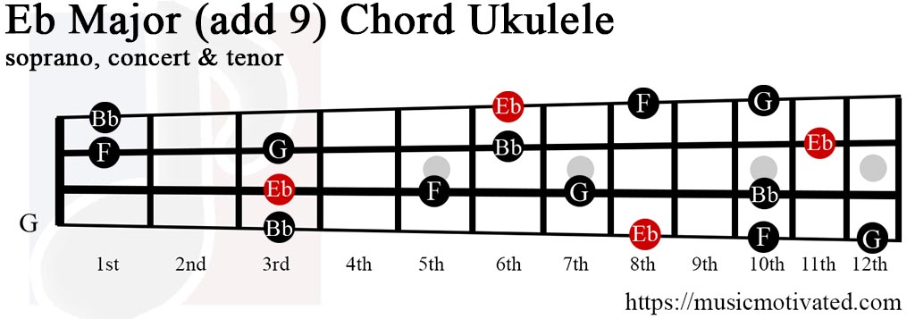 how to play eb chord on guitar