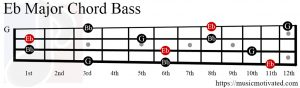 Eb Major chord bass