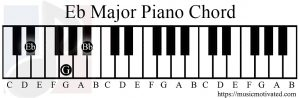 Eb major chord piano