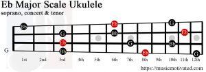 Eb major chord ukulele