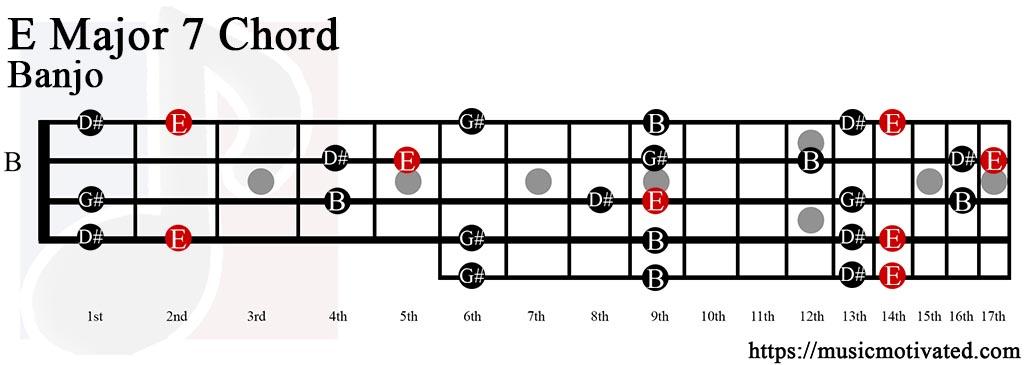 Mandolin mandolin chords e major : EMaj7 chord