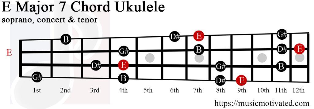 Banjo : banjo chords e major Banjo Chords in Banjo Chords Eu201a Banjo Chords E Majoru201a Banjo