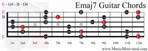 Emaj7 chord on a guitar