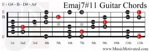 Emaj7#11 chord on a guitar