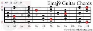 Emaj9 chord on a guitar