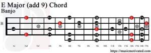 E Major (add 9) Banjo chord